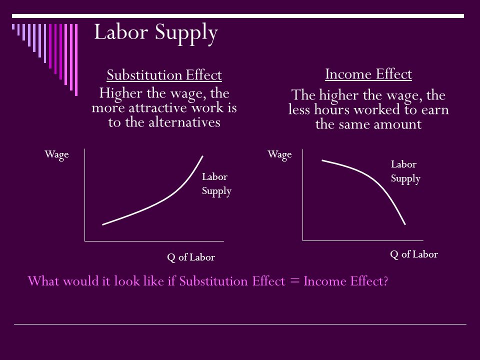 Labor Supply Substitution Effect Higher the wage, the more attractive work is to the alternatives Q of Labor Wage Labor Supply Income Effect The higher the wage, the less hours worked to earn the same amount Q of Labor Wage Labor Supply What would it look like if Substitution Effect = Income Effect