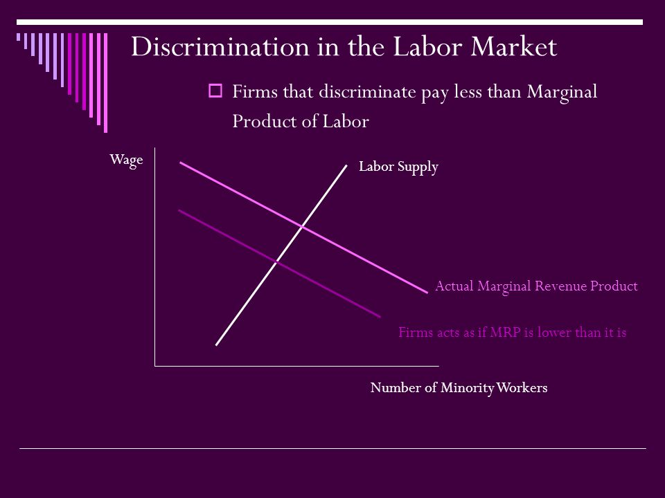 Discrimination in the Labor Market  Firms that discriminate pay less than Marginal Product of Labor Labor Supply Actual Marginal Revenue Product Firms acts as if MRP is lower than it is Wage Number of Minority Workers