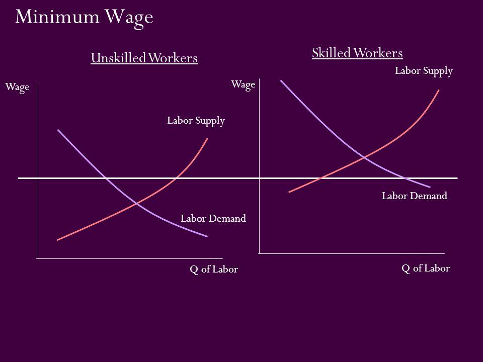 Minimum Wage Labor Supply Labor Demand Unskilled Workers Q of Labor Labor Demand Labor Supply Skilled Workers Q of Labor Wage