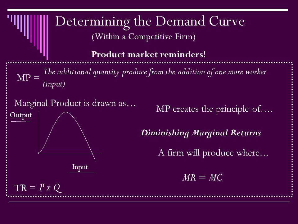 Determining the Demand Curve (Within a Competitive Firm) Product market reminders.