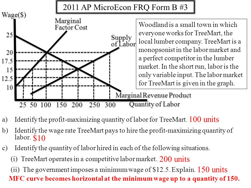 a)Identify the profit-maximizing quantity of labor for TreeMart.