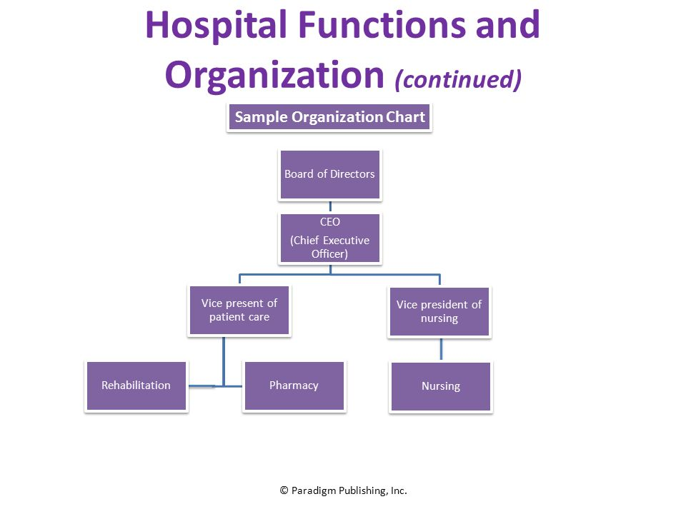 organizational structure of nursing home personnel Residents' autonomy: nursing home personnel have control over ail aspects of nursing home life there are organizational an examination of nursing home.