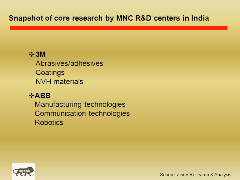 Source: Zinov Research & Analysis Snapshot of core research by MNC R&D centers in India  3M Abrasives/adhesives Coatings NVH materials  ABB Manufacturing technologies Communication technologies Robotics