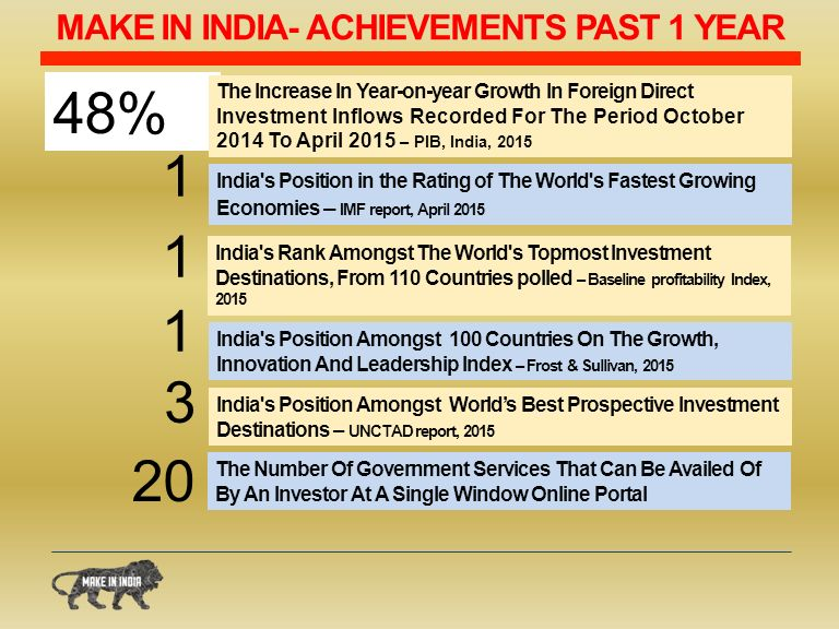 MAKE IN INDIA- ACHIEVEMENTS PAST 1 YEAR 48% India s Position in the Rating of The World s Fastest Growing Economies – IMF report, April India s Rank Amongst The World s Topmost Investment Destinations, From 110 Countries polled – Baseline profitability Index, India s Position Amongst 100 Countries On The Growth, Innovation And Leadership Index – Frost & Sullivan, 2015 India s Position Amongst World's Best Prospective Investment Destinations – UNCTAD report, 2015 The Increase In Year-on-year Growth In Foreign Direct Investment Inflows Recorded For The Period October 2014 To April 2015 – PIB, India, The Number Of Government Services That Can Be Availed Of By An Investor At A Single Window Online Portal 20