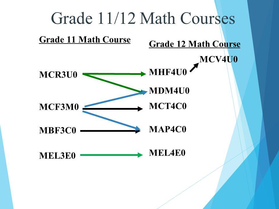 notes on grade 11 coursework Mel3e grade 11 mathematics for work & everyday life mel3e grade 11 mathematics for work & everyday life mel3e grade 11 math course notes and handouts mel3e.