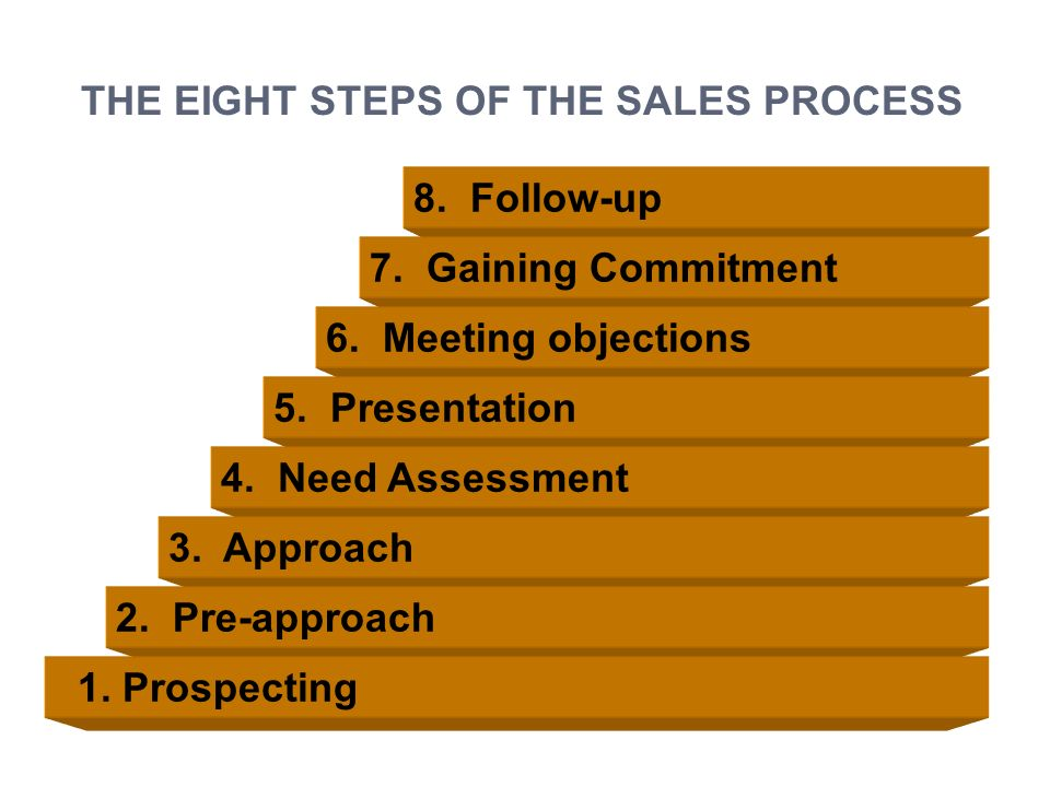 qthe 8 step personal selling process