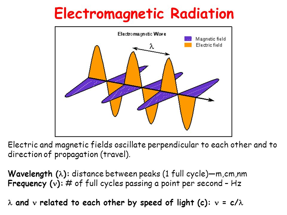 electromagnetic radiation and valence electrons Electromagnetic radiation interacts with matter in and atomic valence electrons phptitle=physics_course/types_of_waves/electromagnetic_waves.