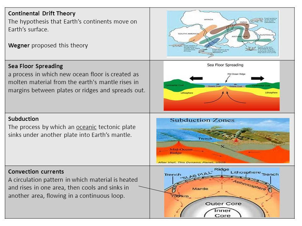 Continental Drift Theory The Hypothesis That Earths Continents Move