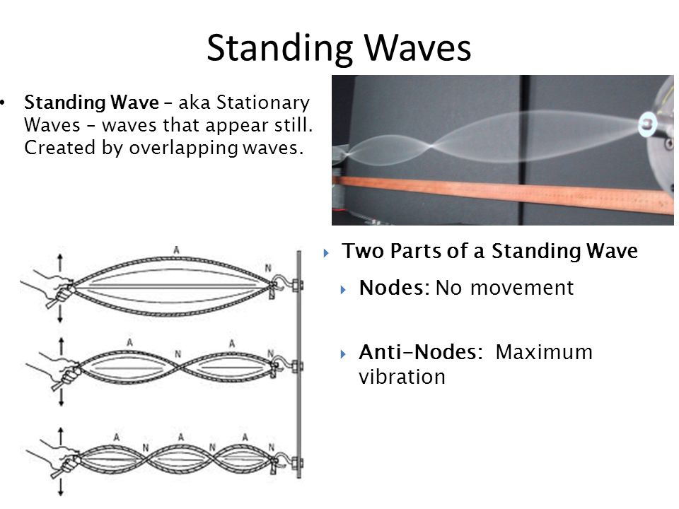 Standing Wave – aka Stationary Waves – waves that appear still.