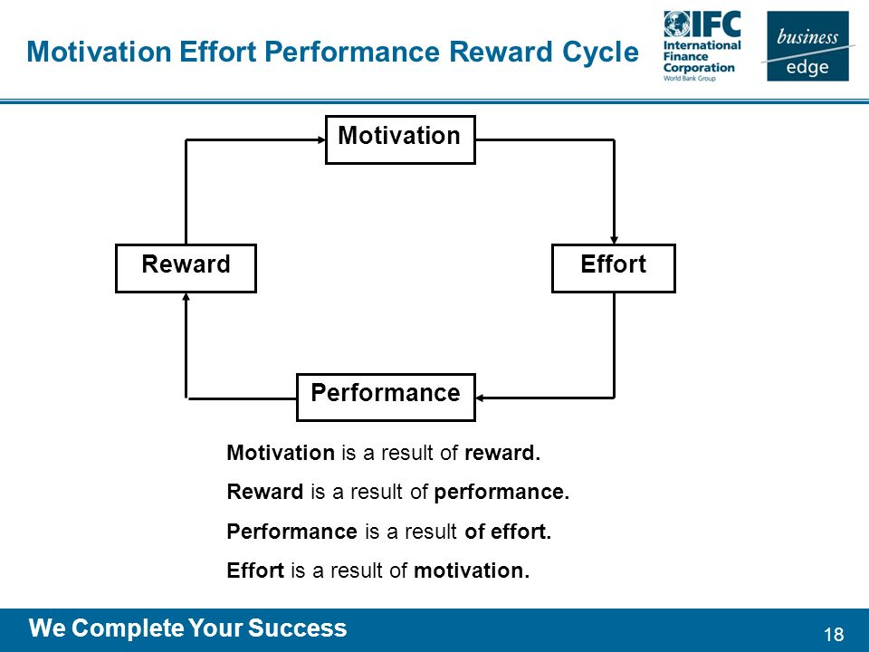 18 We Complete Your Success Motivation RewardEffort Performance Motivation is a result of reward.