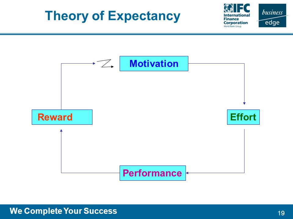 19 We Complete Your Success Theory of Expectancy Reward Motivation Performance Effort
