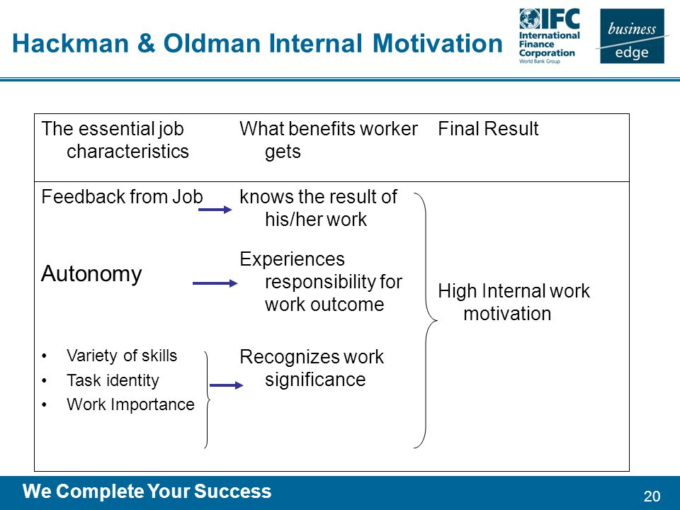 20 We Complete Your Success Hackman & Oldman Internal Motivation Recognizes work significance Variety of skills Task identity Work Importance High Internal work motivation Experiences responsibility for work outcome Autonomy knows the result of his/her work Feedback from Job Final ResultWhat benefits worker gets The essential job characteristics