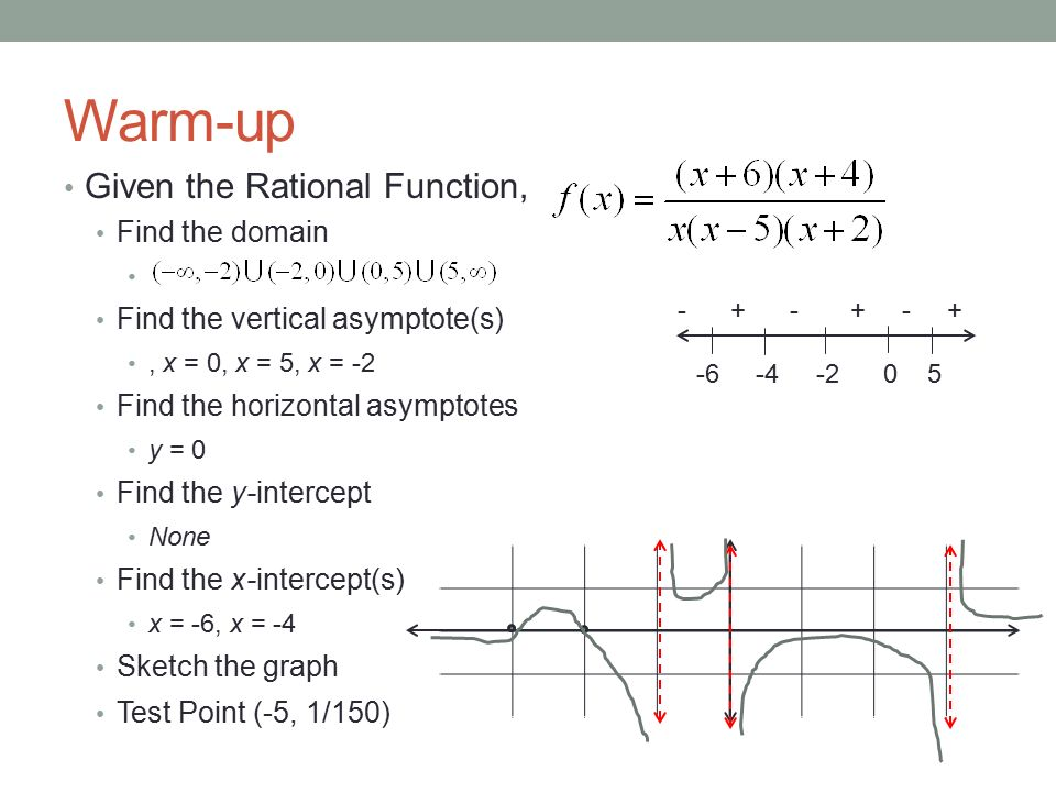 25 rational functions day 2 learning goals graphing a rational find the vertical asymptote 3 warm up ccuart Choice Image
