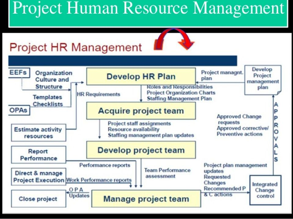 hr team project For the project management power user, teamwork projects has everything you need to track a project from start to finish the flexibility, combined with the intuitive features the app offers mean your team will not only become better collaborators but they will massively increase their productivity.