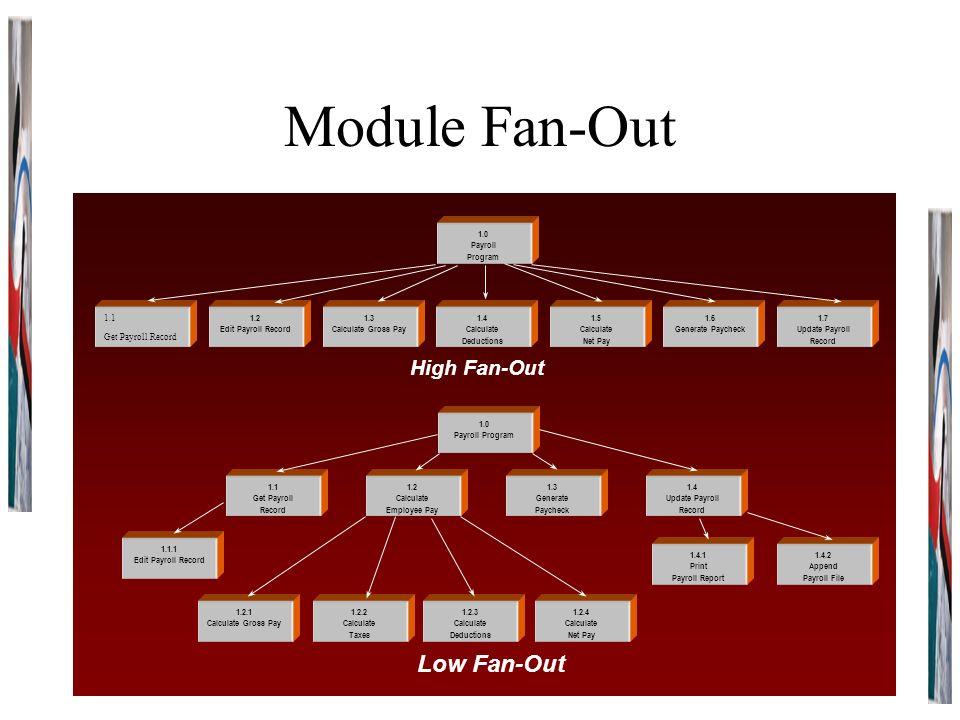 Span of control ceo vp finance finance dept vp marketing 2 module publicscrutiny Gallery