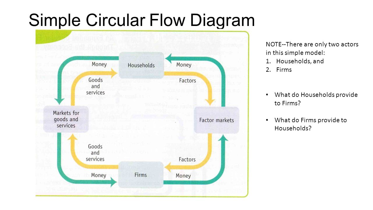 The circular flow model and gross domestic product how much did simple circular flow diagram note there are only two actors in this simple model pooptronica