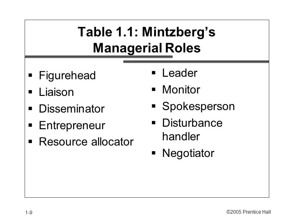 1-9 ©2005 Prentice Hall Table 1.1: Mintzberg's Managerial Roles  Figurehead  Liaison  Disseminator  Entrepreneur  Resource allocator  Leader  Monitor  Spokesperson  Disturbance handler  Negotiator