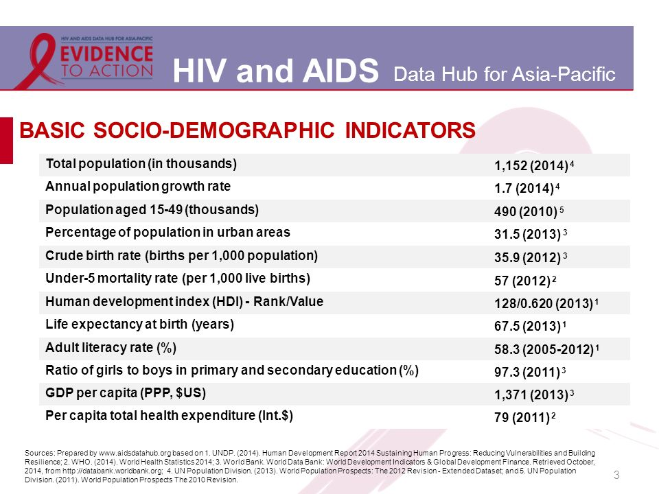 HIV and AIDS Data Hub for Asia-Pacific 3 BASIC SOCIO-DEMOGRAPHIC INDICATORS Total population (in thousands) 1,152 (2014) 4 Annual population growth rate 1.7 (2014) 4 Population aged 15-49 (thousands) 490 (2010) 5 Percentage of population in urban areas 31.5 (2013) 3 Crude birth rate (births per 1,000 population) 35.9 (2012) 3 Under-5 mortality rate (per 1,000 live births) 57 (2012) 2 Human development index (HDI) - Rank/Value 128/0.620 (2013) 1 Life expectancy at birth (years) 67.5 (2013) 1 Adult literacy rate (%) 58.3 (2005-2012) 1 Ratio of girls to boys in primary and secondary education (%) 97.3 (2011) 3 GDP per capita (PPP, $US) 1,371 (2013) 3 Per capita total health expenditure (Int.$) 79 (2011) 2 Sources: Prepared by www.aidsdatahub.org based on 1.