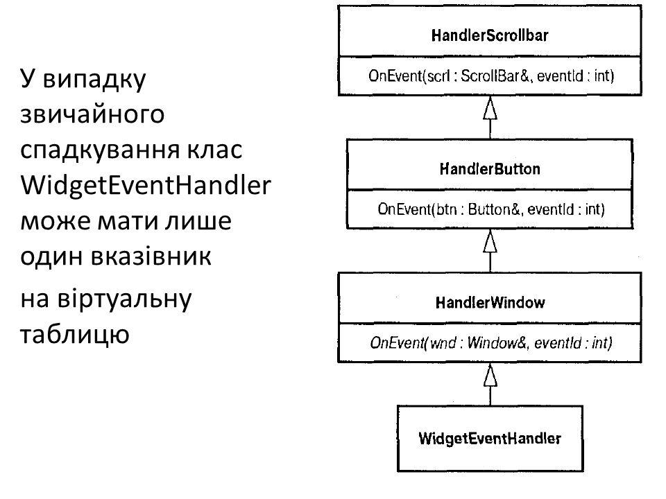 У випадку звичайного спадкування клас WidgetEventHandler може мати лише один вказівник на віртуальну таблицю