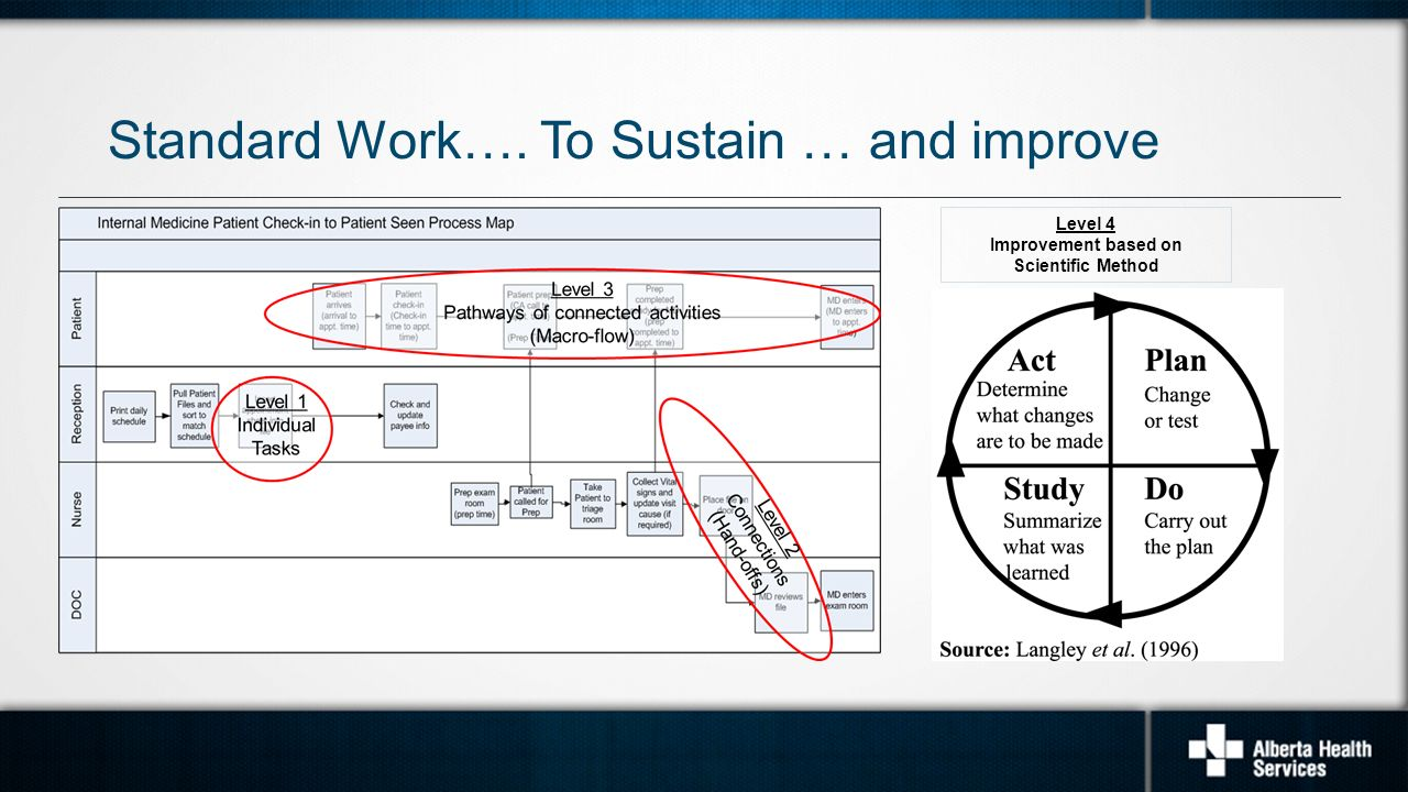 to sustain and improve level 4 improvement based on scientific method - Level 4 Process Map