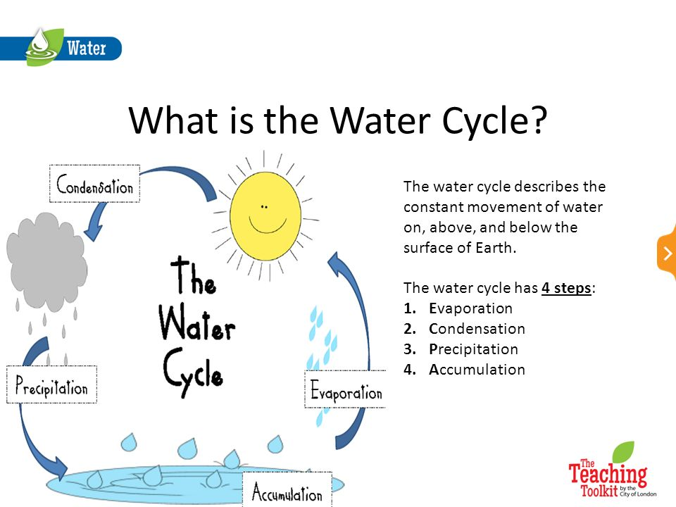 an analysis of the constant movement of water above on and below the earths surface