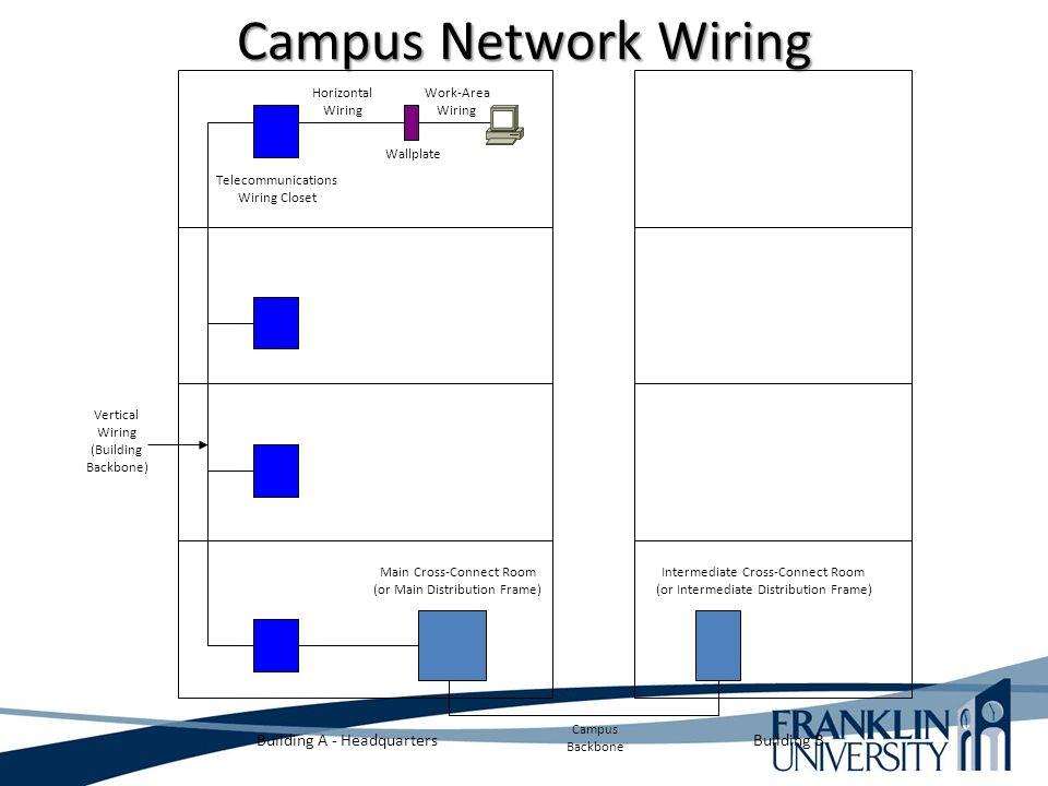 29 Telecommunications ...  sc 1 st  SlidePlayer : vertical wiring - yogabreezes.com