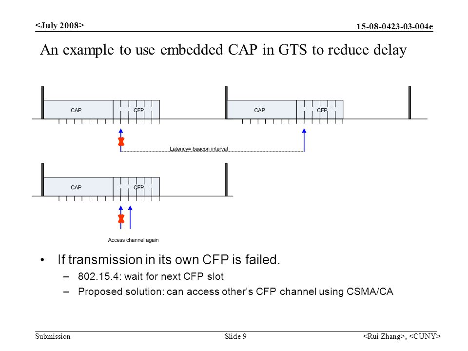 e Submission An example to use embedded CAP in GTS to reduce delay, Slide 9 If transmission in its own CFP is failed.
