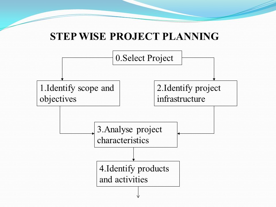 STEP WISE PROJECT PLANNING 0.Select Project 1.Identify scope and objectives 2.Identify project infrastructure 3.Analyse project characteristics 4.Identify products and activities