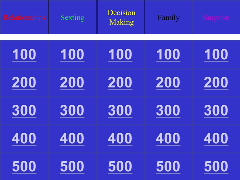 RelationshipsSexting Decision Making Family Surprise 100 200 300 400 500