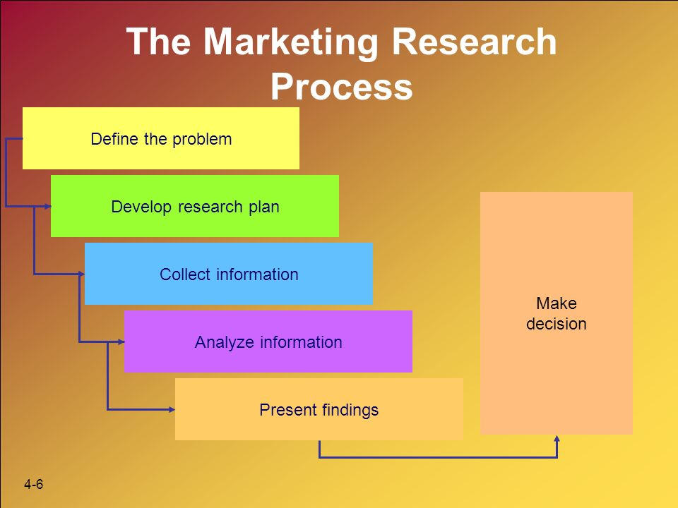 analyse present research info Analysis and present research information [loris hansford] on amazoncom free shipping on qualifying offers.