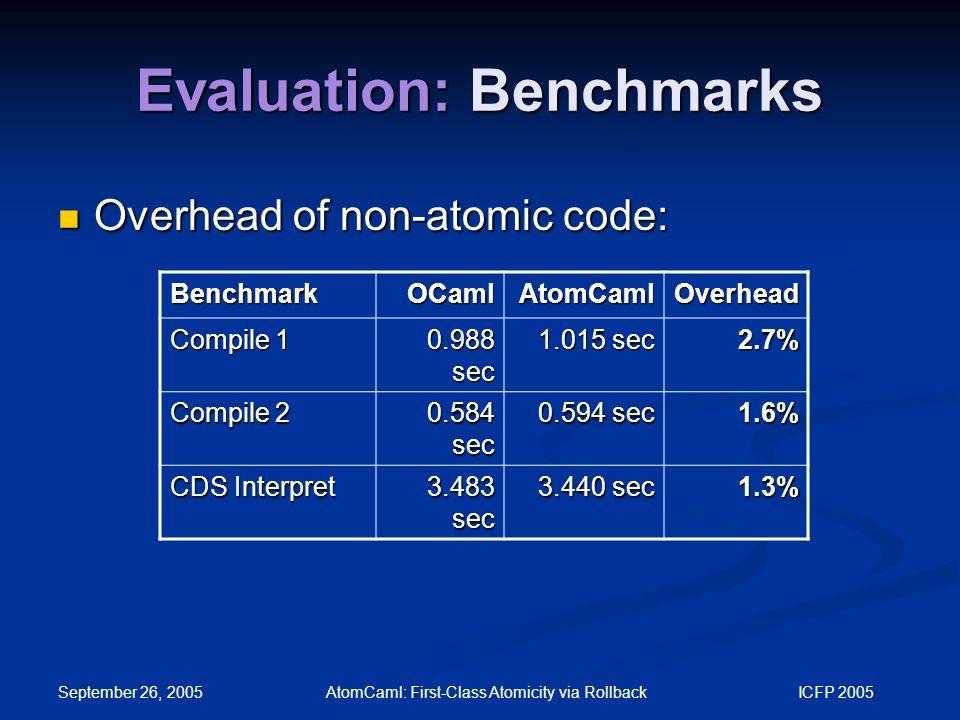 September 26, 2005 AtomCaml: First-Class Atomicity via Rollback ICFP 2005 Evaluation: Benchmarks Overhead of non-atomic code: Overhead of non-atomic code: BenchmarkOCamlAtomCamlOverhead Compile 1 0.988 sec 1.015 sec 2.7% Compile 2 0.584 sec 0.594 sec 1.6% CDS Interpret 3.483 sec 3.440 sec 1.3%