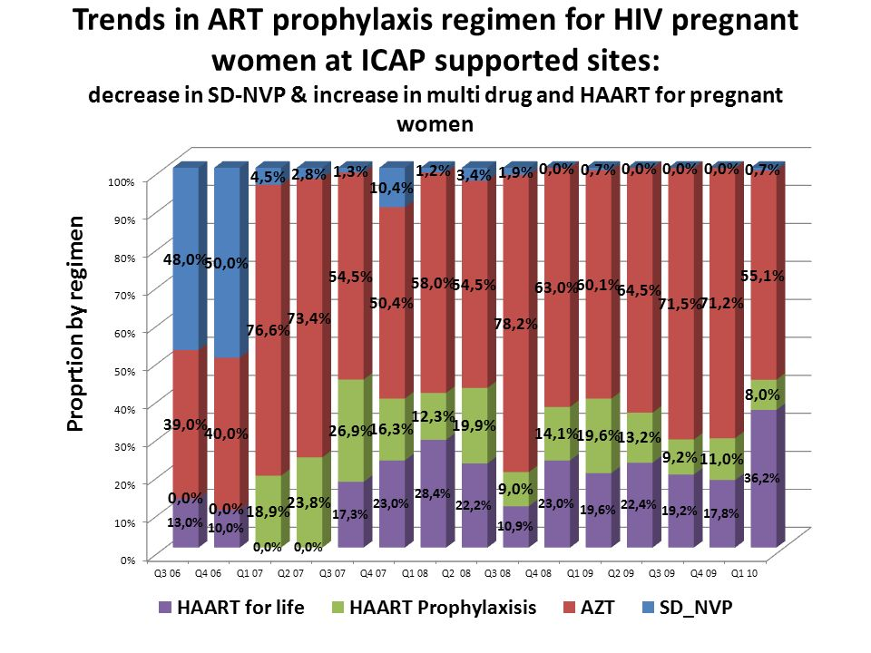 Trends in ART prophylaxis regimen for HIV pregnant women at ICAP supported sites: decrease in SD-NVP & increase in multi drug and HAART for pregnant women