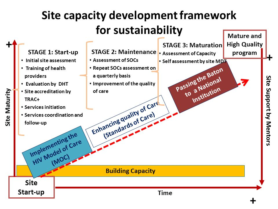 Building Capacity Site capacity development framework for sustainability Site Start-up Time Site Maturity Implementing the HIV Model of Care (MOC) + + Site Support by Mentors + STAGE 1: Start-up Initial site assessment Training of health providers Evaluation by DHT Site accreditation by TRAC+ Services initiation Services coordination and follow-up Enhancing quality of Care (Standards of Care) STAGE 2: Maintenance Assessment of SOCs Repeat SOCs assessment on a quarterly basis Improvement of the quality of care Mature and High Quality program Passing the Baton to a National Institution STAGE 3: Maturation Assessment of Capacity Self assessment by site MDT