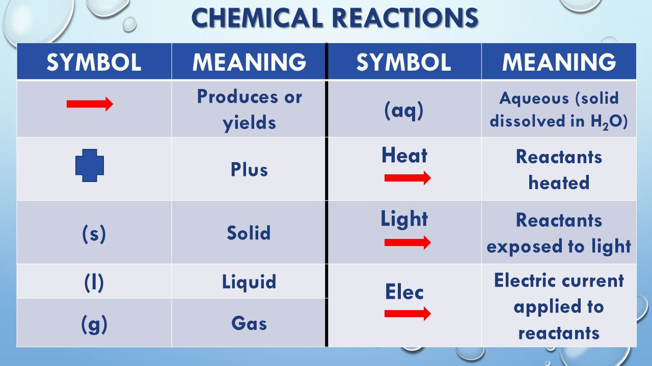 Unit 2 chapter 21 chemical reactions october 19 23 ppt download 24 chemical reactions biocorpaavc Choice Image
