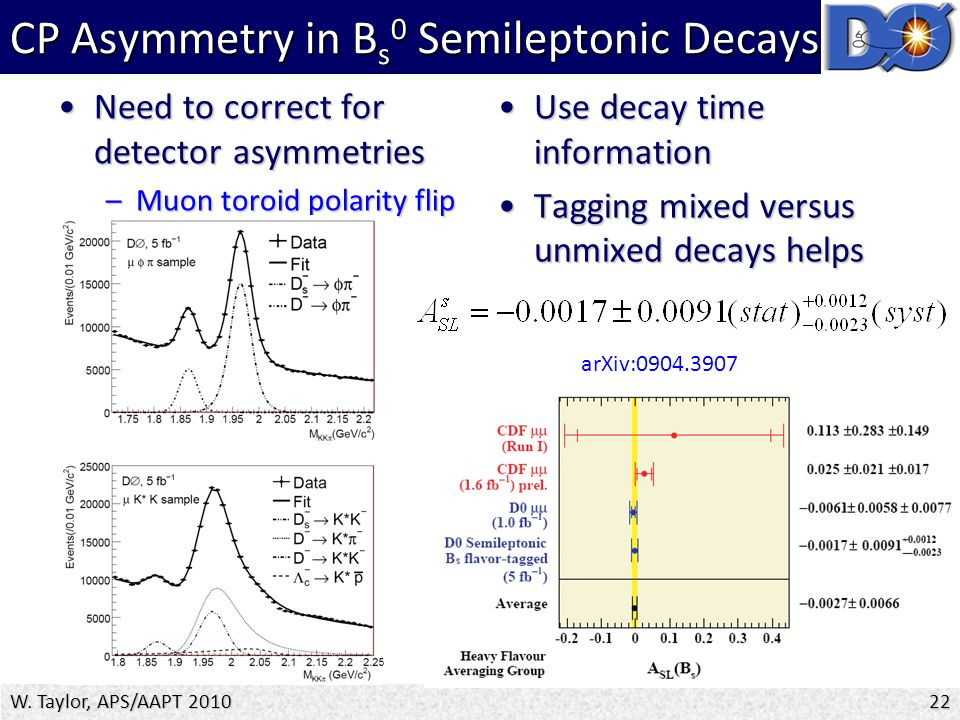 CP Asymmetry in B s 0 Semileptonic Decays Need to correct for detector asymmetriesNeed to correct for detector asymmetries –Muon toroid polarity flip Use decay time informationUse decay time information Tagging mixed versus unmixed decays helpsTagging mixed versus unmixed decays helps W.