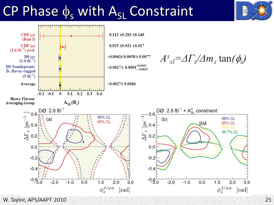 CP Phase  s with A SL Constraint 25 W. Taylor, APS/AAPT 2010 A s sl =ΔΓ s /Δm s tan(  s )