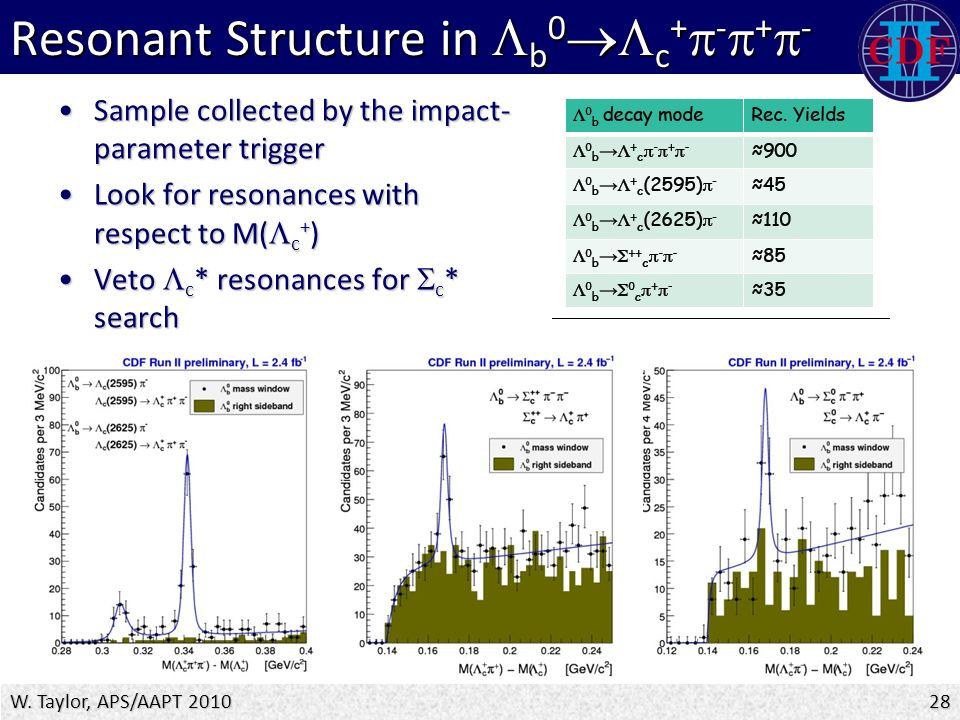 Resonant Structure in  b 0  c +  -  +  - Sample collected by the impact- parameter triggerSample collected by the impact- parameter trigger Look for resonances with respect to M(  c + )Look for resonances with respect to M(  c + ) Veto  c * resonances for  c * searchVeto  c * resonances for  c * search W.