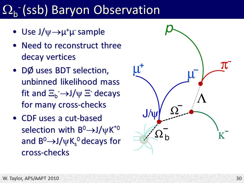  b - (ssb) Baryon Observation Use J/  µ + µ - sampleUse J/  µ + µ - sample Need to reconstruct three decay verticesNeed to reconstruct three decay vertices DØ uses BDT selection, unbinned likelihood mass fit and  b -  J/   - decays for many cross-checksDØ uses BDT selection, unbinned likelihood mass fit and  b -  J/   - decays for many cross-checks CDF uses a cut-based selection with B 0  J/  K *0 and B 0  J/  K s 0 decays for cross-checksCDF uses a cut-based selection with B 0  J/  K *0 and B 0  J/  K s 0 decays for cross-checks W.