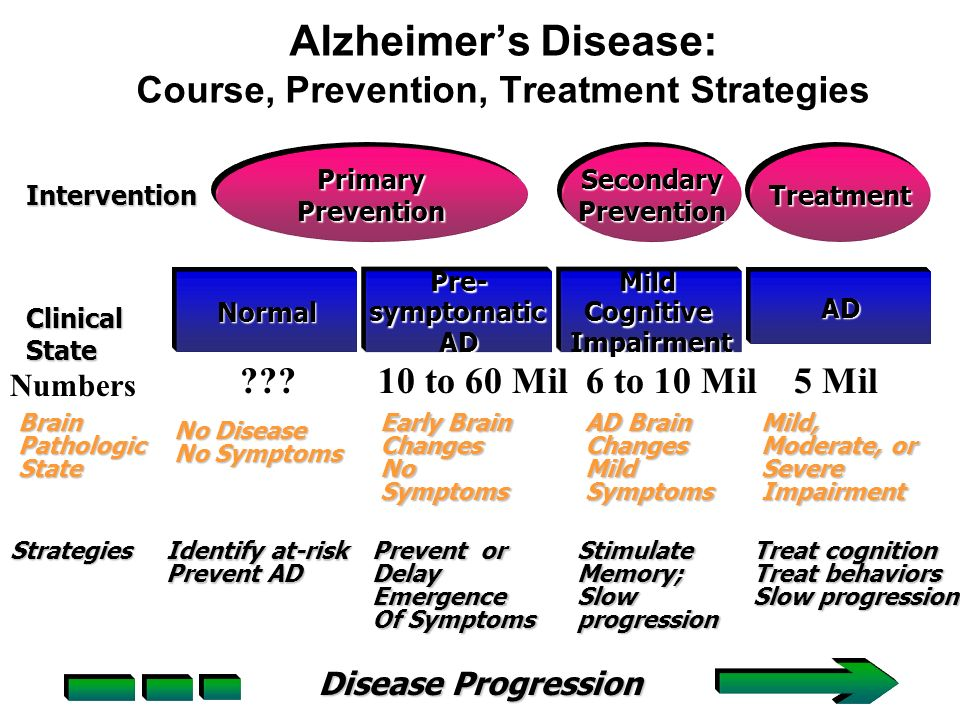 the early symptoms and progression of alzheimers disease The findings support the hypothesis that neuropsychiatric symptoms could represent the early depression and dementia stages of alzheimer's disease.