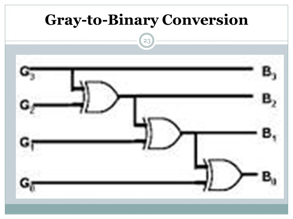 23 Gray-to-Binary Conversion