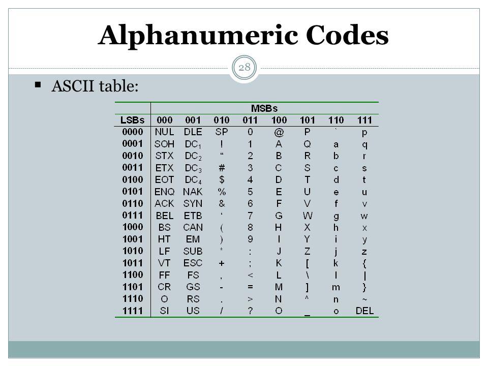 28 Alphanumeric Codes  ASCII table:
