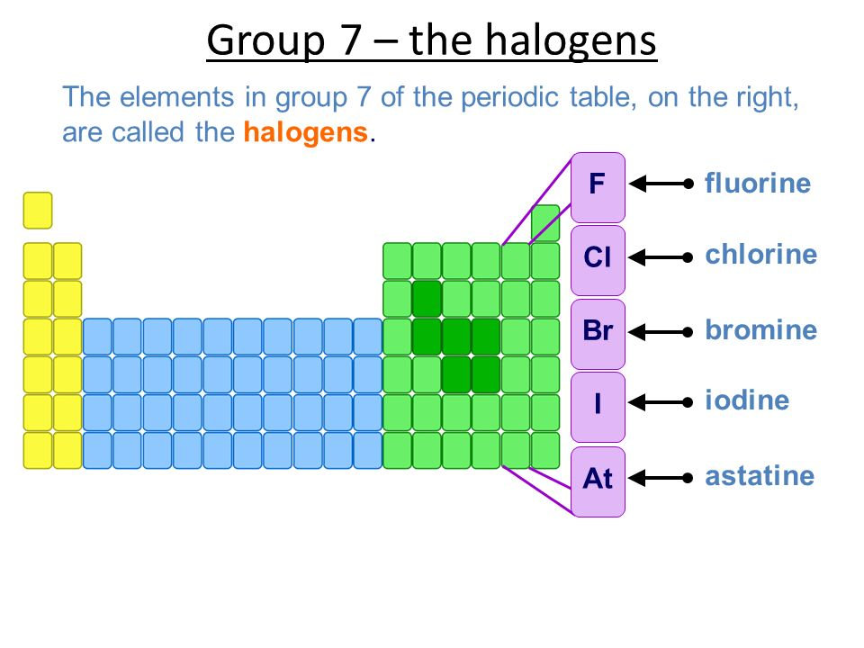 27 inorganic chemistry of group 7 limited to chlorine bromine and 2 group urtaz Choice Image