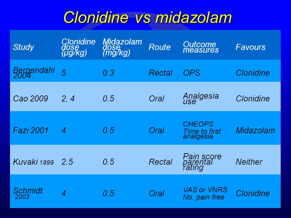 Recent trials on clonidine