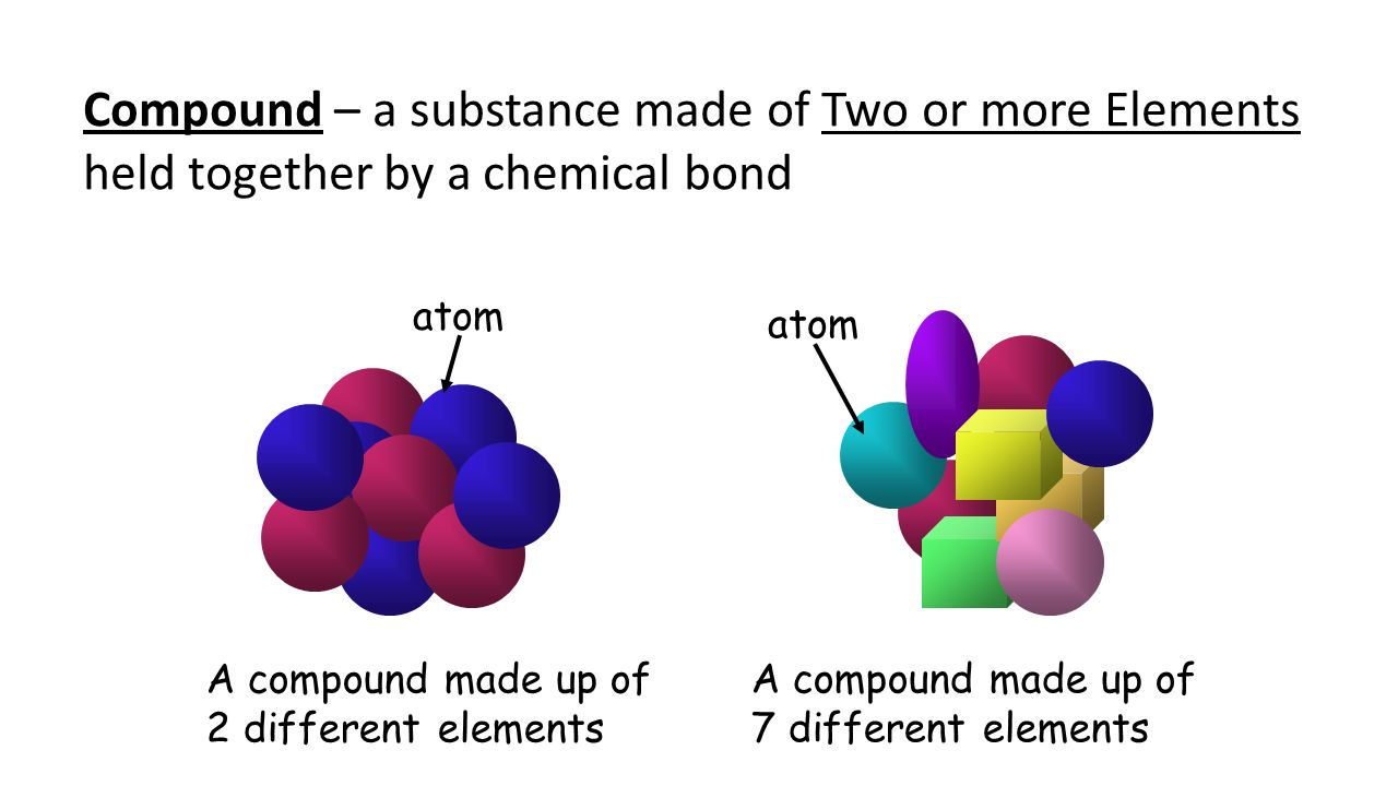What is matter made of atoms the basic particle of which all 4 atom a compound made up of 2 different elements a compound made up of 7 different elements compound a substance made of two or more elements held pooptronica