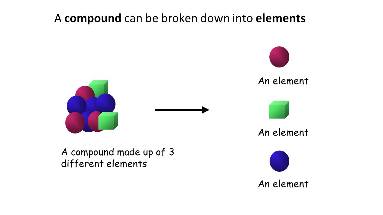 What is matter made of atoms the basic particle of which all 5 a compound can be broken down into elements a compound made up of 3 different elements an element pooptronica