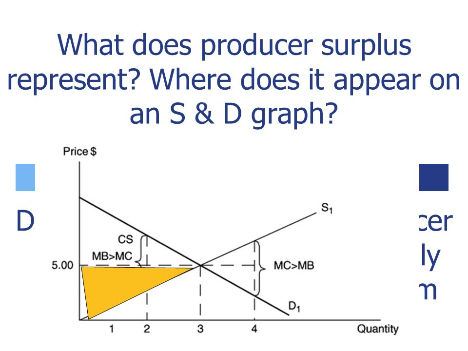 What does consumer surplus represent. Where does it appear on an S & D graph.