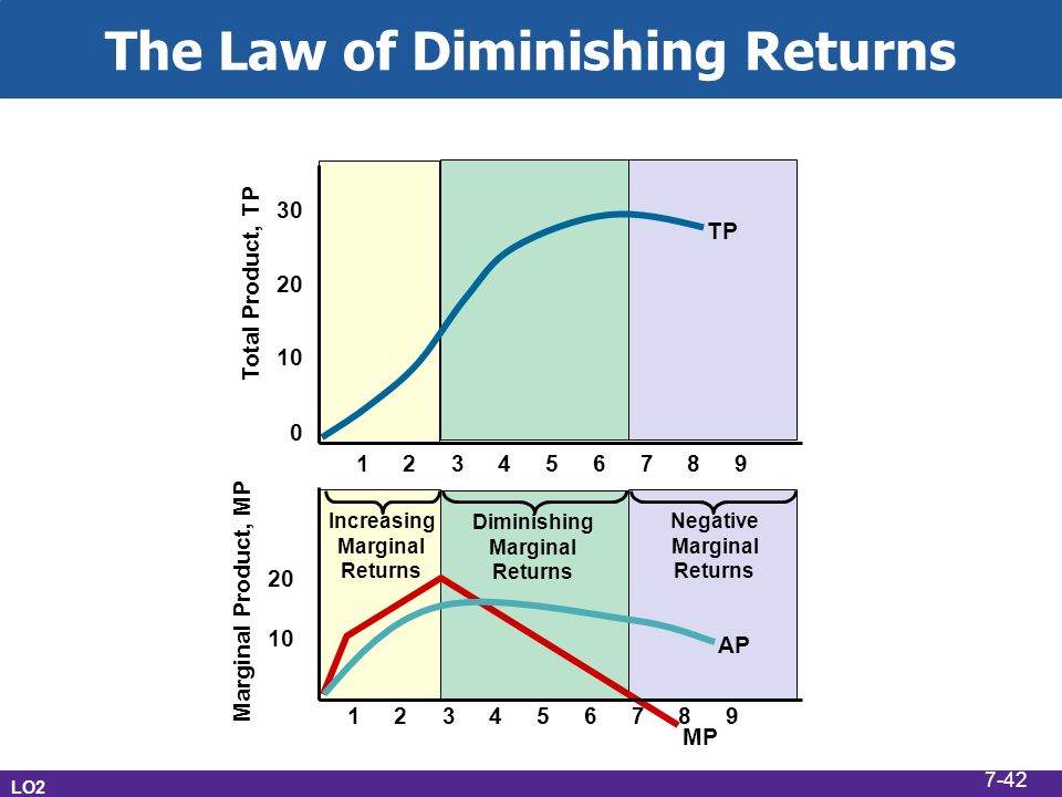 What is the law of diminishing marginal returns.