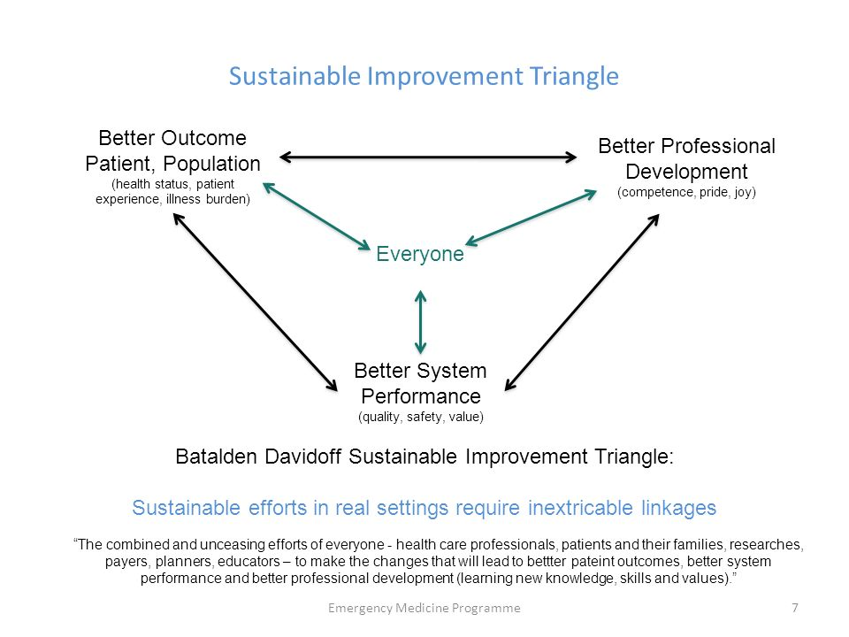 patient payer provider triangle