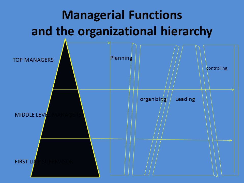 Managerial Functions and the organizational hierarchy controlling organizing Leading TOP MANAGERS MIDDLE LEVEL MANAGERS FIRST LINE SUPERVISOR Planning
