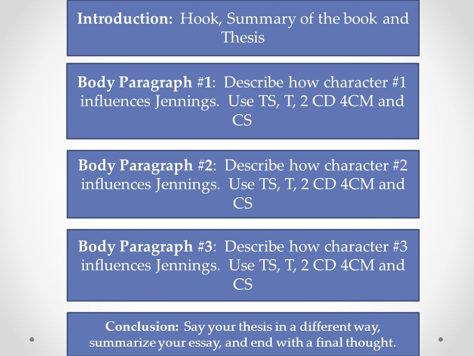 thesis theme body hook Introductory paragraphs (a sentence that contains the main idea or central theme of the whole essay) the hook us from your hook towards your thesis statement.